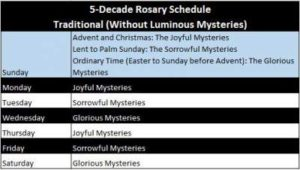 5 Decade Rosary Schedule_opt